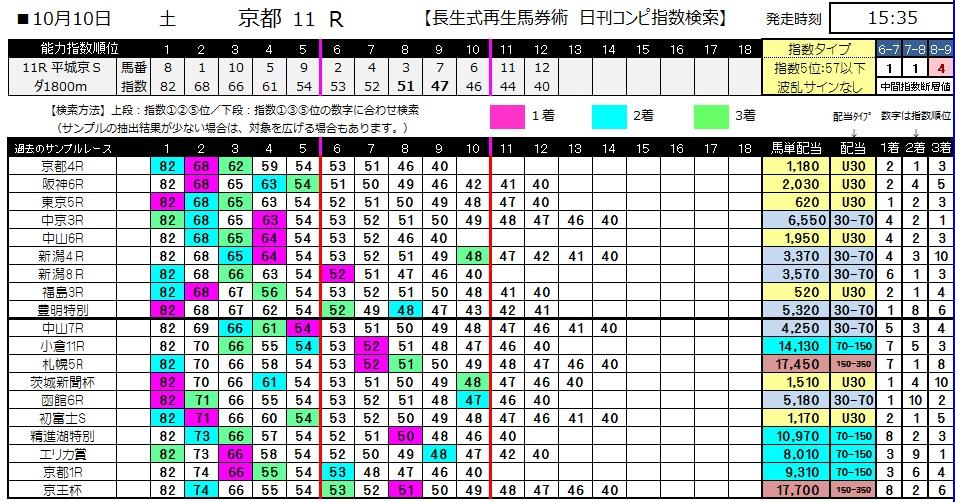 【コンピ指数】1010京都11(馬券 万馬券 的中)