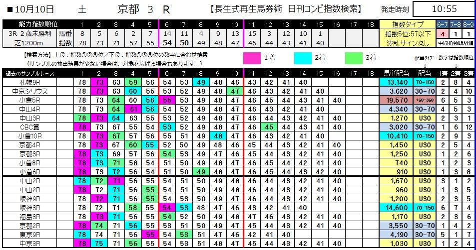 【コンピ指数】1010京都3(馬券 万馬券 的中)