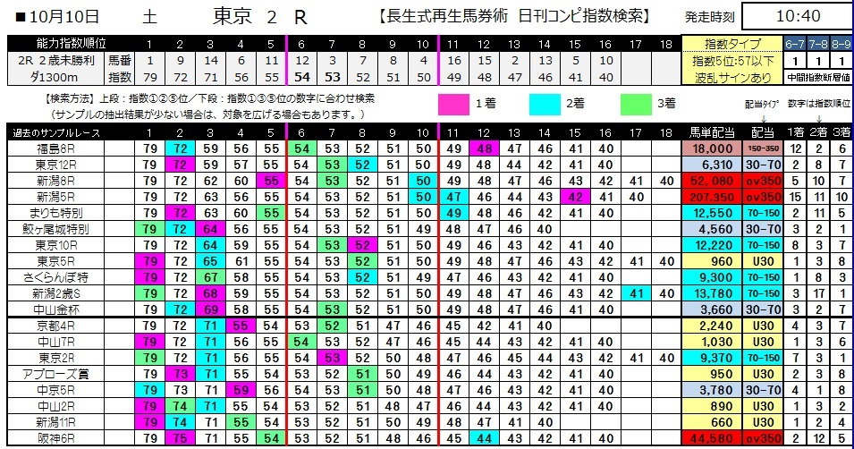 【コンピ指数】1010東京2(馬券 万馬券 的中)