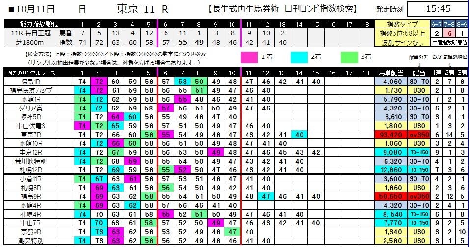 【コンピ指数】1011東京11(馬券 万馬券 的中)