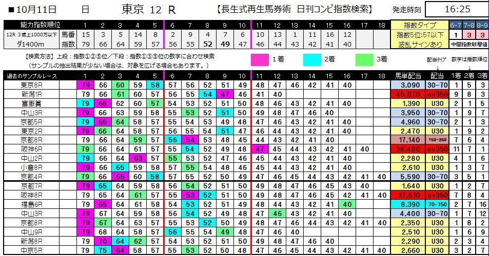 【コンピ指数】1011東京12(馬券 万馬券 的中)