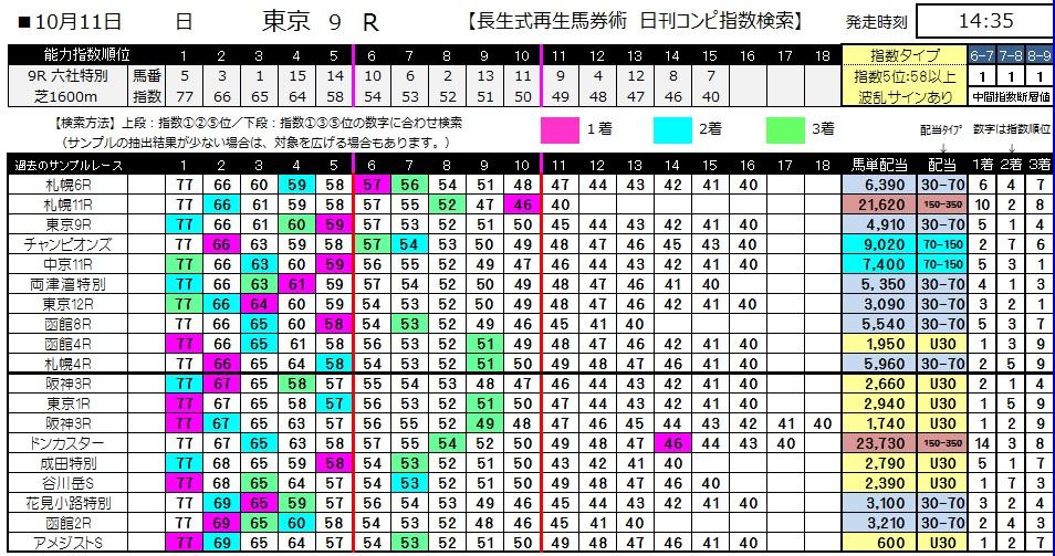 【コンピ指数】1011東京9(馬券 万馬券 的中)