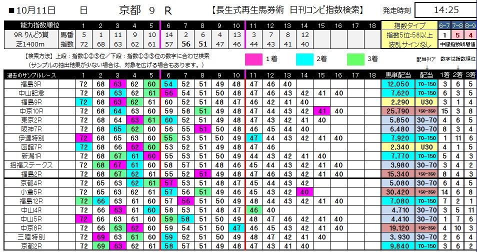 【コンピ指数】1011京都9(馬券 万馬券 的中)