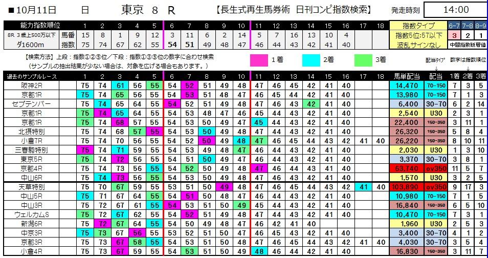 【コンピ指数】1011東京8(馬券 万馬券 的中)