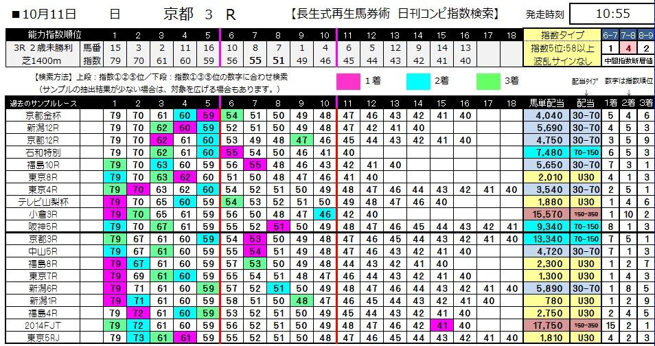 【コンピ指数】1011京都3(馬券 万馬券 的中)