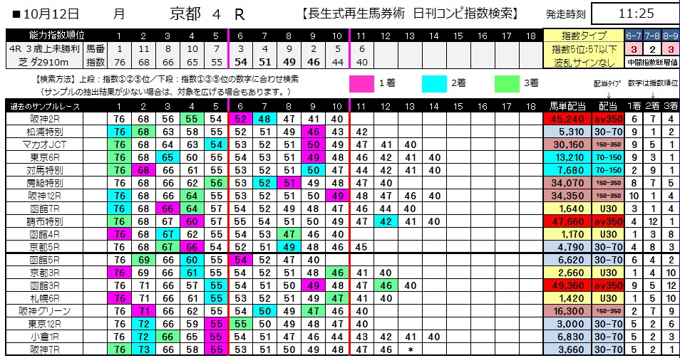 【コンピ指数】1012京都4(馬券 万馬券 的中)