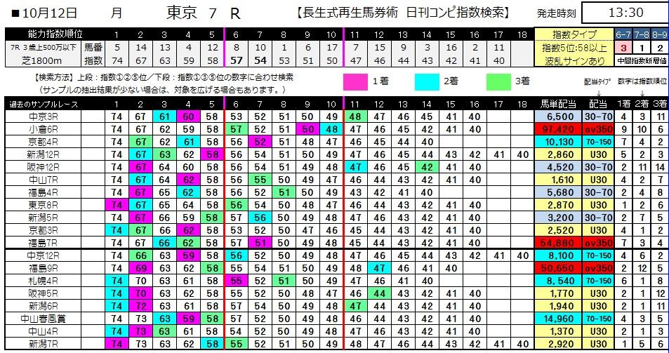 【コンピ指数】1012東京7(馬券 万馬券 的中)