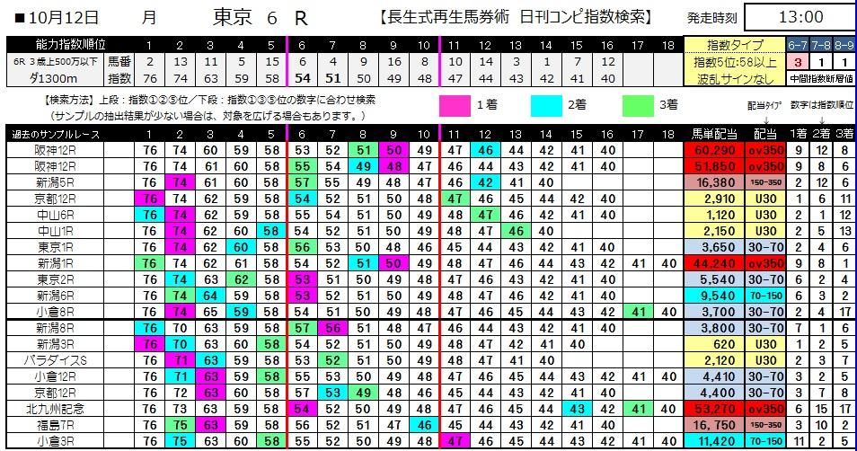 【コンピ指数】1012東京6(馬券 万馬券 的中)