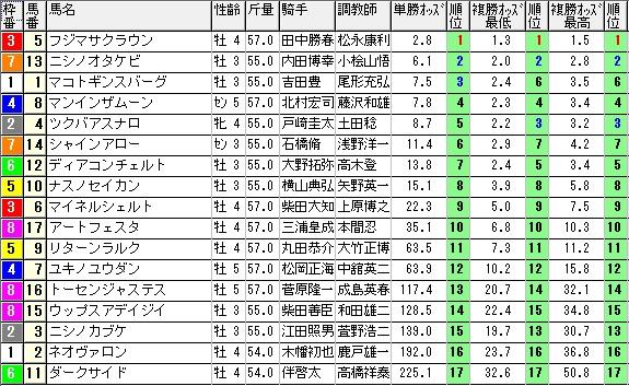 【約30分前オッズ】1012東京7(馬券 万馬券 的中)