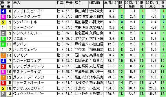 【約30分前オッズ】1011東京8(馬券 万馬券 的中)