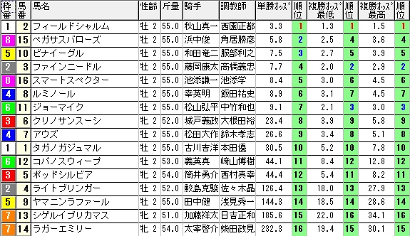 【約30分前オッズ】1011京都3(馬券 万馬券 的中)