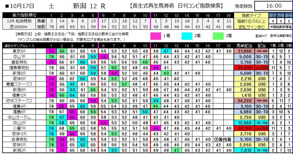 【コンピ指数】1017新潟12(馬券 万馬券 的中)