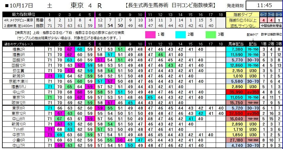 【コンピ指数】1017東京4(馬券 万馬券 的中)
