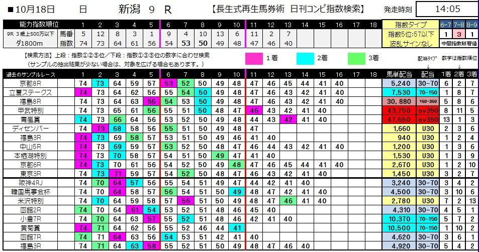 【コンピ指数】1018新潟9(馬券 万馬券 的中)