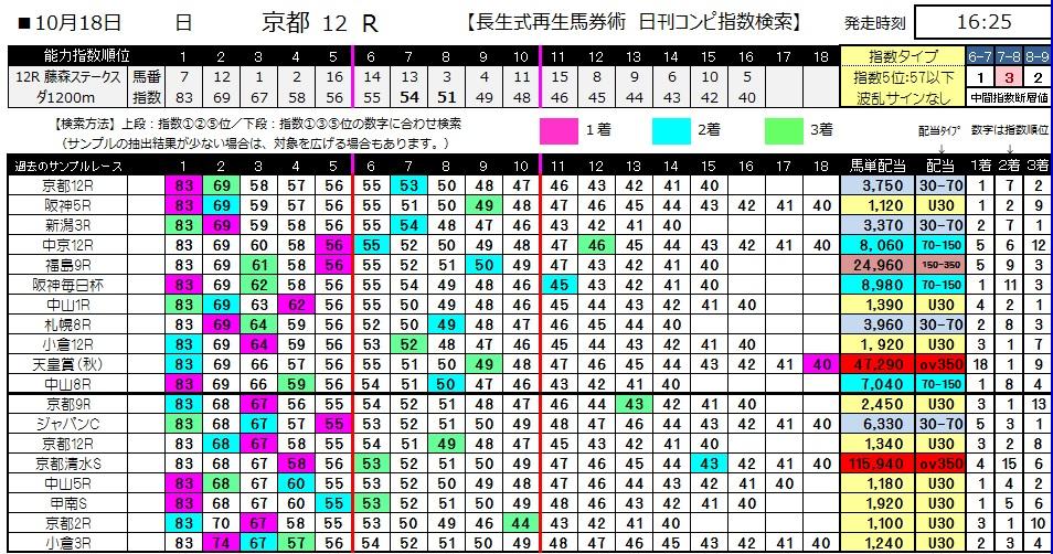 【コンピ指数】1018京都12(馬券 万馬券 的中)