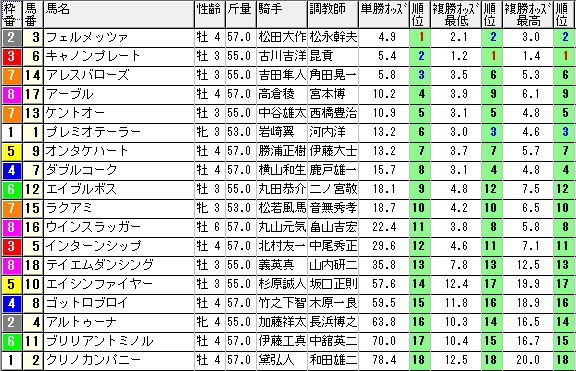 【1226オッズ】1017新潟12(馬券 万馬券 的中)