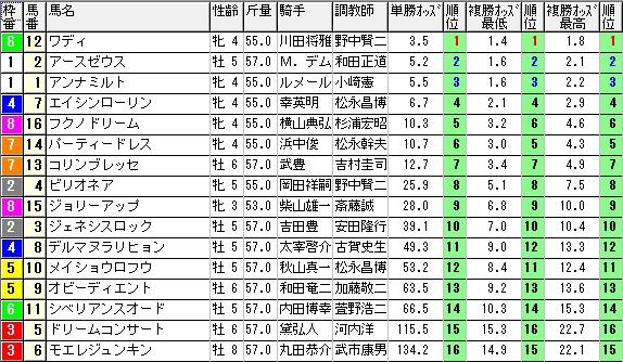 【約30分前オッズ】1018京都12(馬券 万馬券 的中)