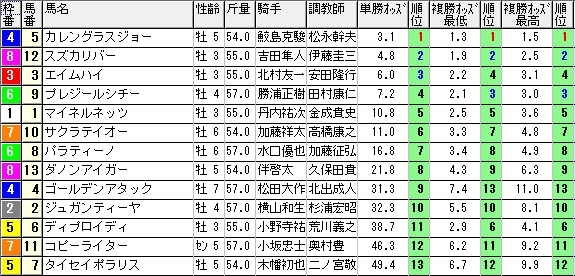 【約30分前オッズ】1018新潟9(馬券 万馬券 的中)