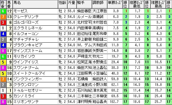 【約30分前オッズ】1017東京4(馬券 万馬券 的中)