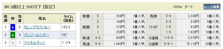 【払戻金】1018新潟9(馬券 万馬券 的中)