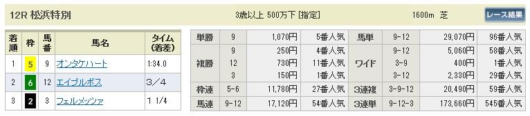 【払戻金】1017新潟12(馬券 万馬券 的中)