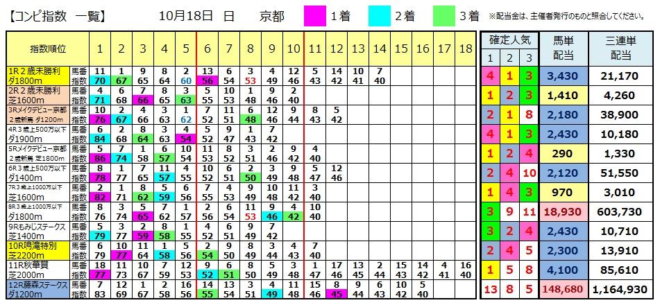 【コンピ結果】1018京都(三連単 万馬券 的中)