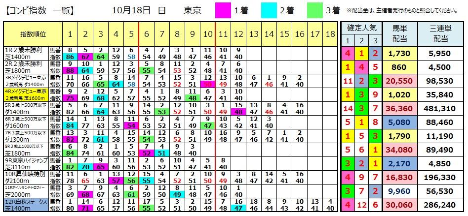 【コンピ結果】1018東京(三連単 万馬券 的中)