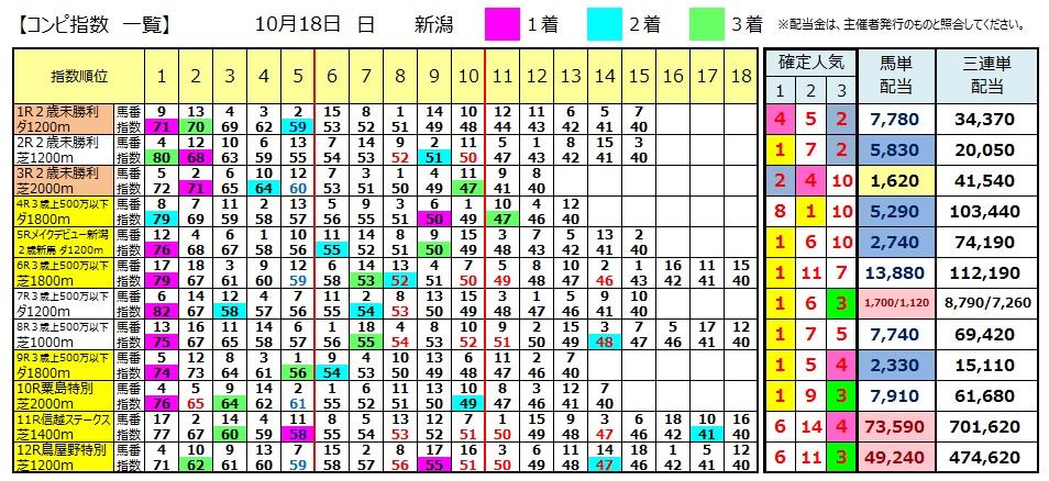 【コンピ結果】1018新潟(三連単 万馬券 的中)