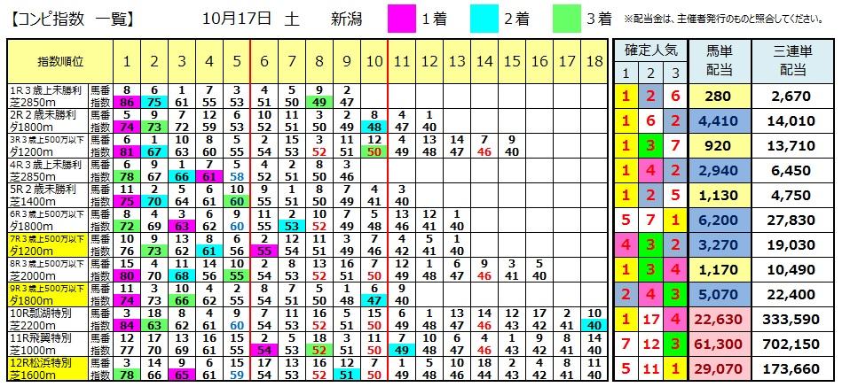 【コンピ結果】1017新潟(三連単 万馬券 的中)