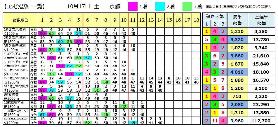 【コンピ結果】1017京都(三連単 万馬券 的中)