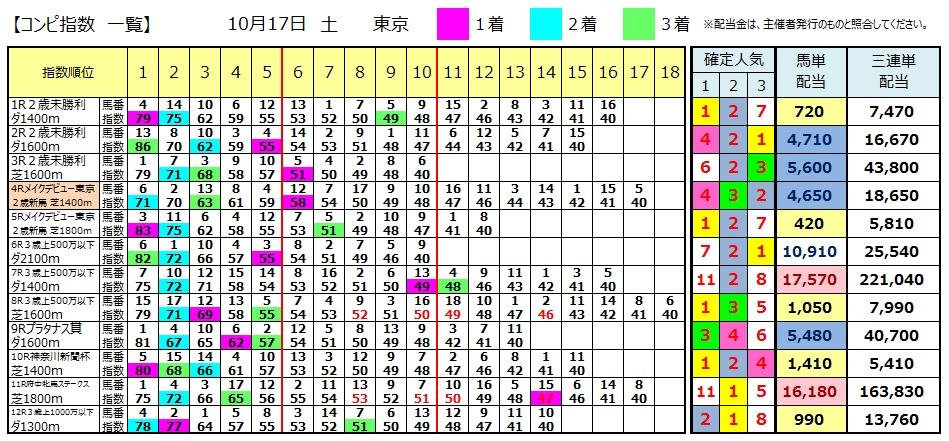 【コンピ結果】1017東京(三連単 万馬券 的中)