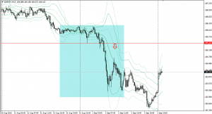 20150901gbpjpy15m.png