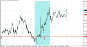 20150910gbpjpy15m.png