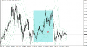 20151012gbpjpy15m.png