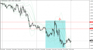 20151015usdcad15m.png