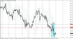20151015usdcad1h.png
