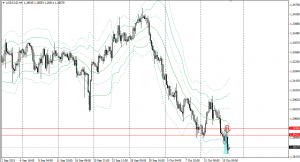 20151015usdcad4h.png