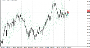 20151020audjpy4h.png