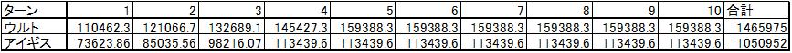 計算結果(ウルト_アイギス_お供つき)