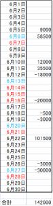 201506収支