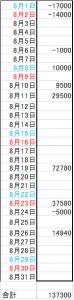 201508収支