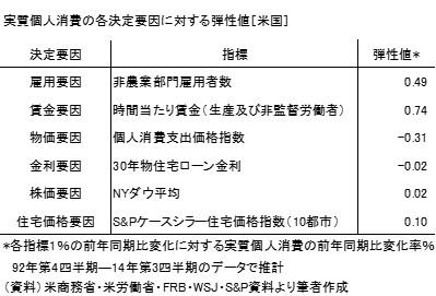 20150827表1