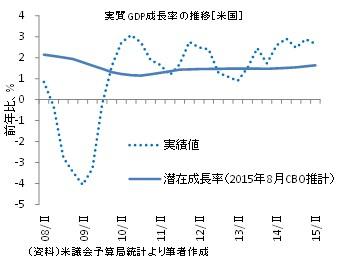 20150903図1