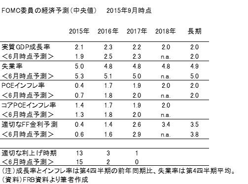 20150921表1