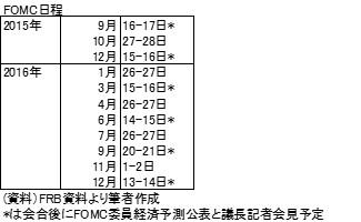 20150921表2