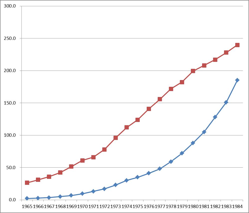 生のグラフ