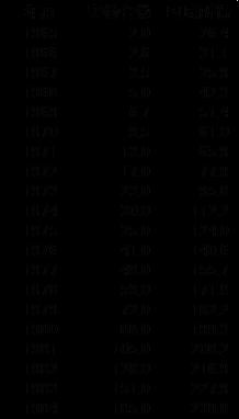 対数方眼紙授業データ