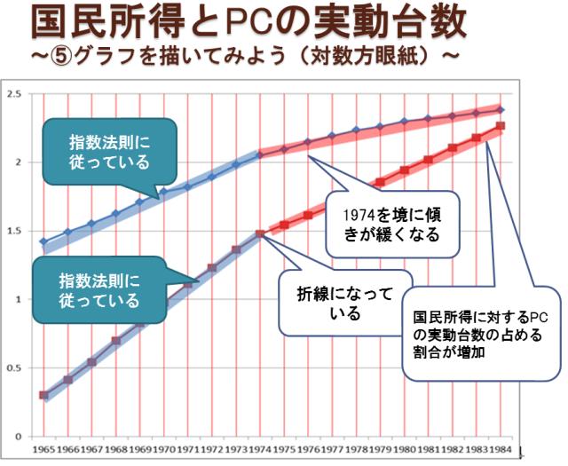 対数方眼紙グラフ