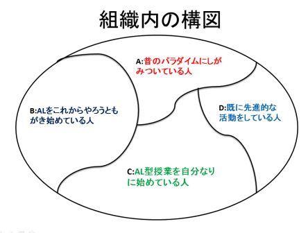 組織の構図LT