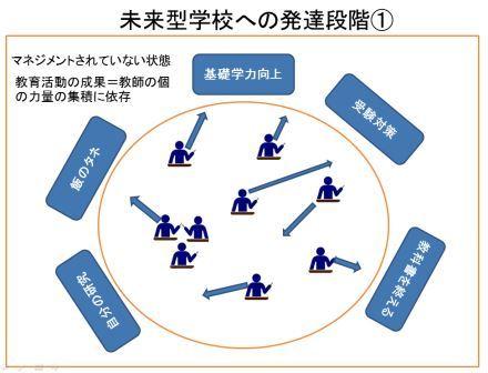 未来型授業の発達段階①LT